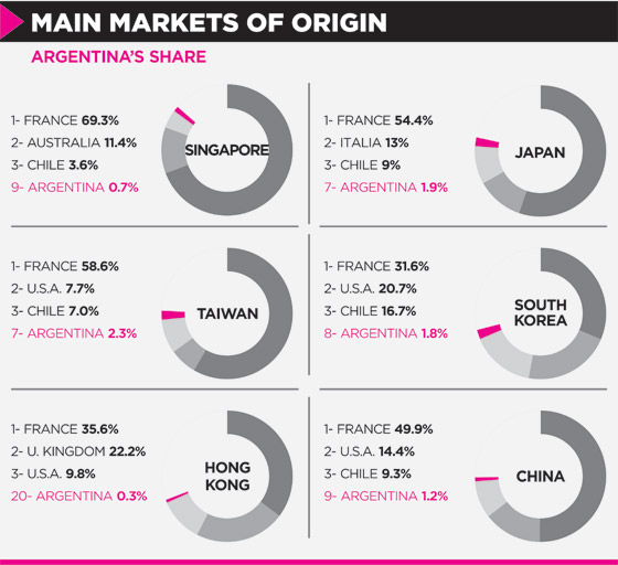 Main Markets of origin