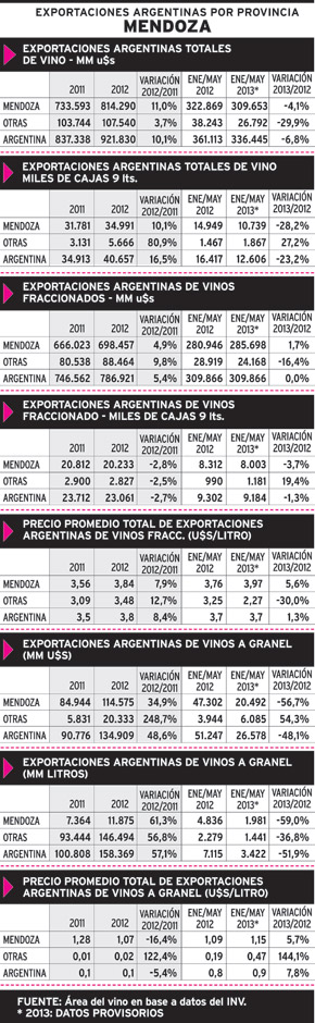 Argentine Exports by Province