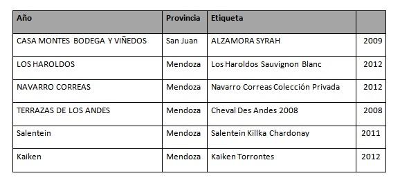 Wines of Argentina proveedor oficial de vinos
